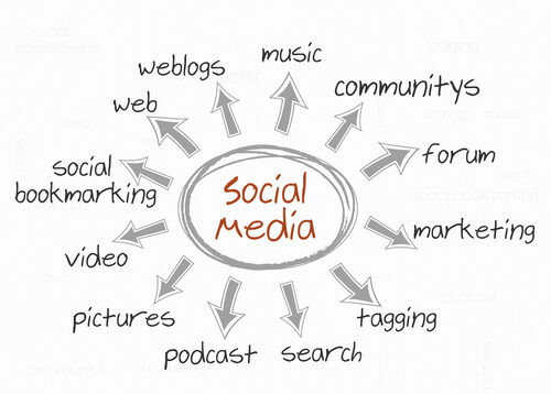 social media, social media marketing, Mulligan Management Group